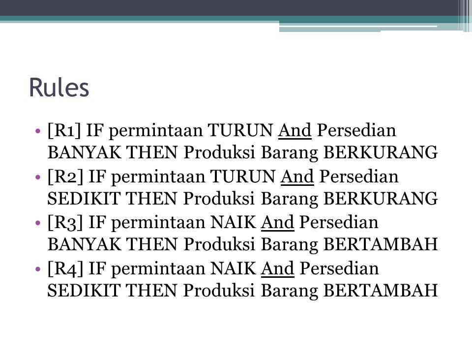 Rules [R1] IF permintaan TURUN And Persedian BANYAK THEN Produksi Barang BERKURANG.